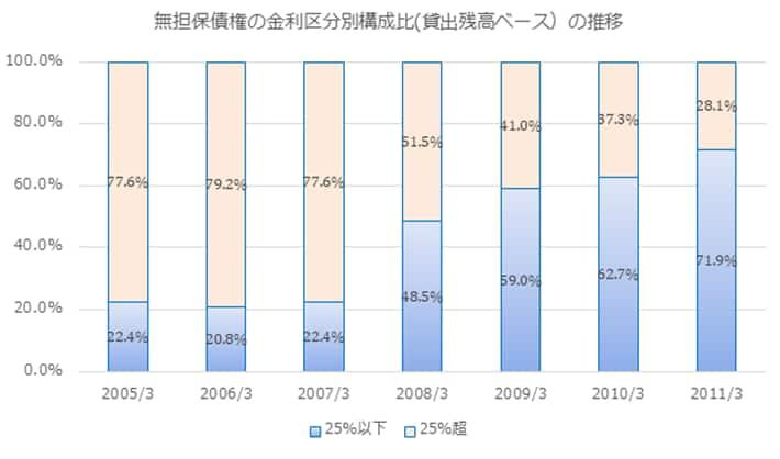 アイフルの無担保債権の金利区分別構成比の推移です。