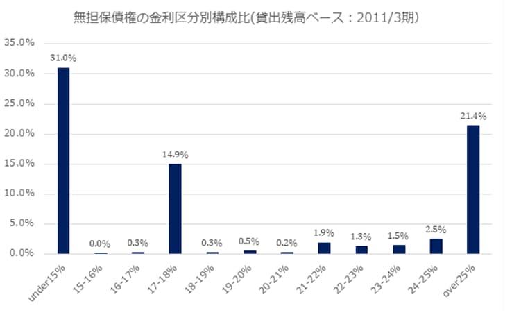 アイフルの無担保債権の金利区分別データです。