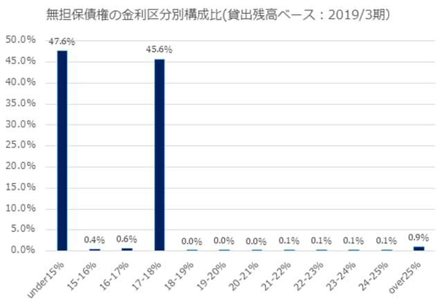 事業再生ADR後のアイフルの貸出債権の金利区分別構成比です。