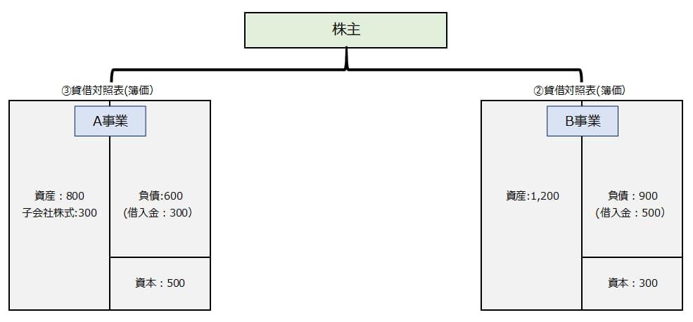 分割型分割の最終形です。