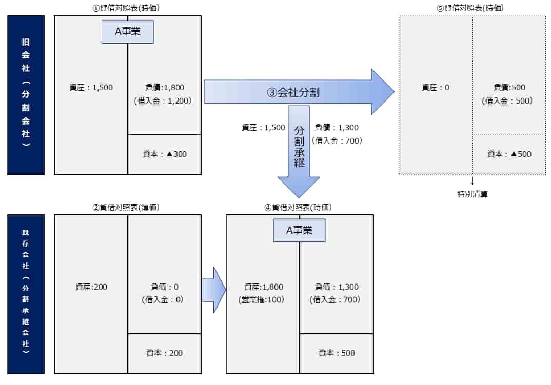 第二会社方式の利用例(会社分割)