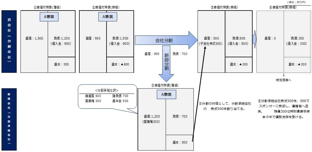 新設分割+株式譲渡(営業権が生じるケース)