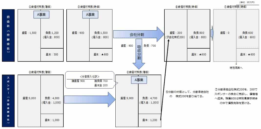 吸収分割+株式の譲渡(営業権が生じないケ―ス))