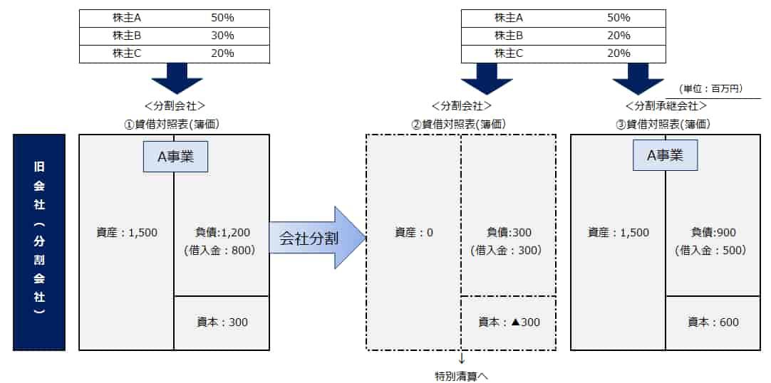 完全支配下における税制適格の会社分割