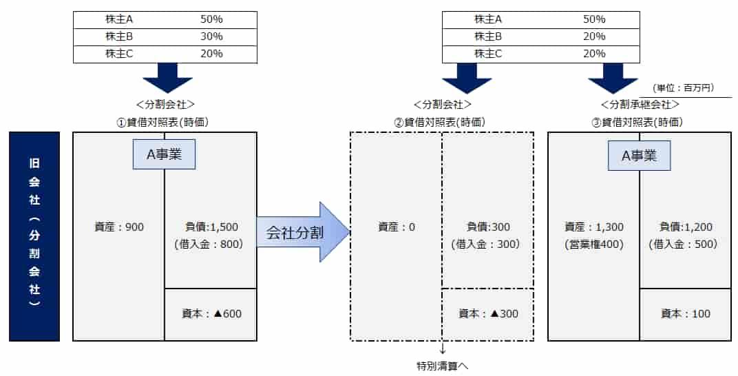 完全支配下における税制非適格の会社分割