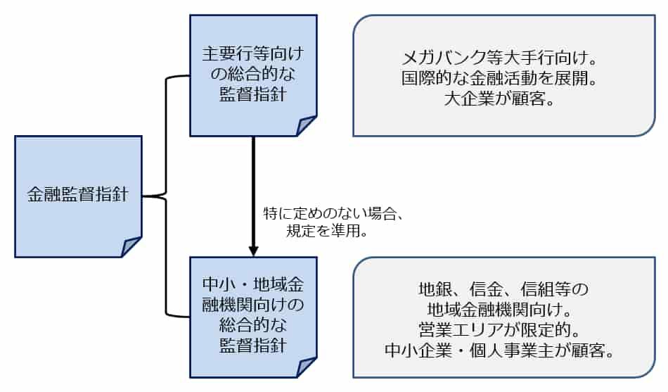 金融庁の監督の基本方針