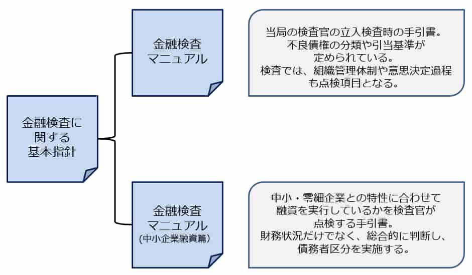 2つの金融検査マニュアル