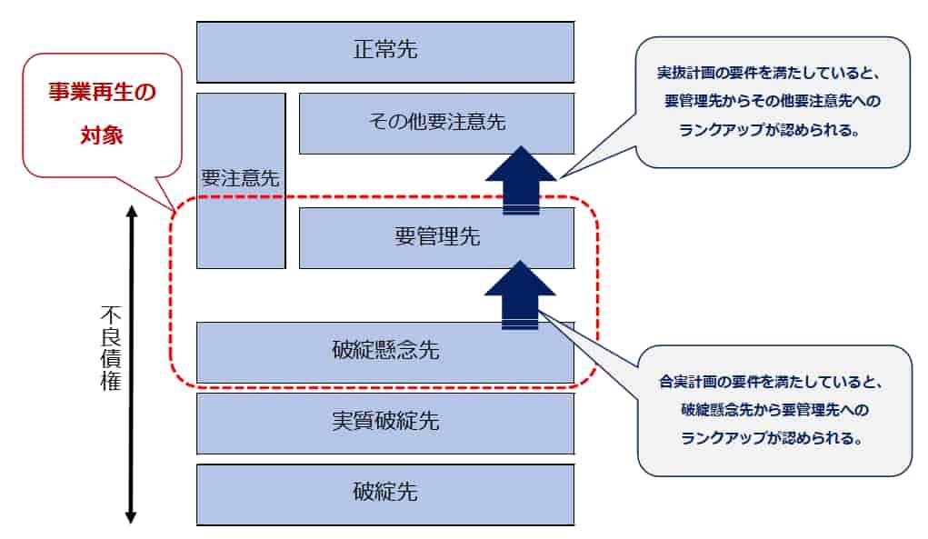 実抜計画と合実計画の相違1
