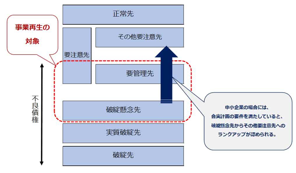 実抜計画と合実計画の相違2
