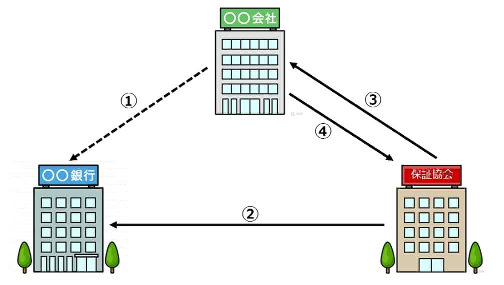 信用保証協会の仕事の流れ2