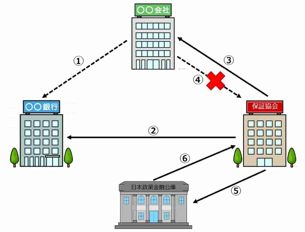 信用保証協会の仕事の流れ3