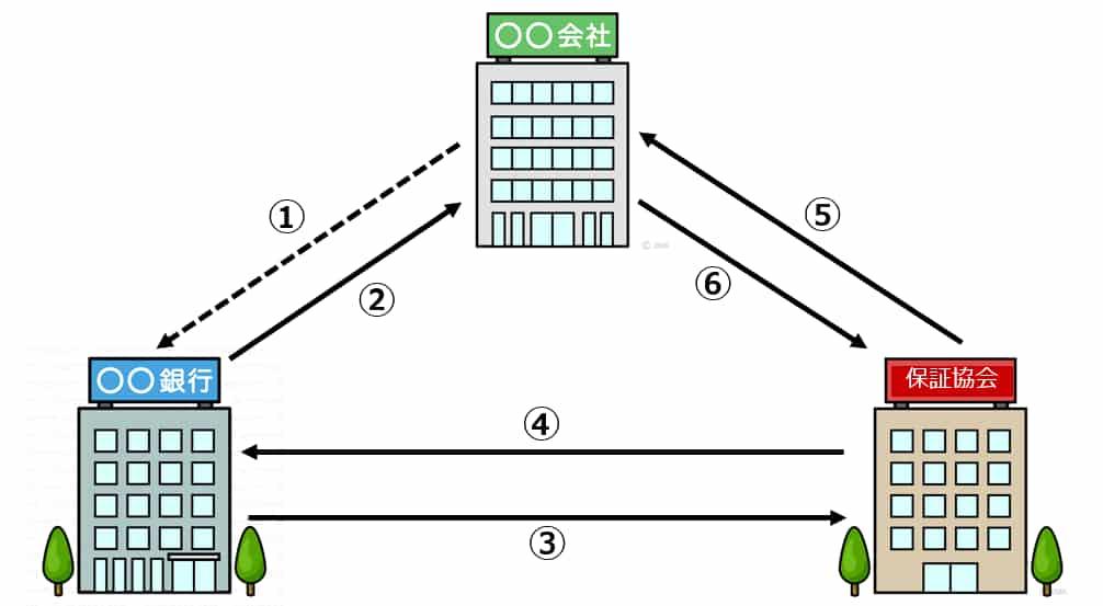 代位弁済のプロセス図