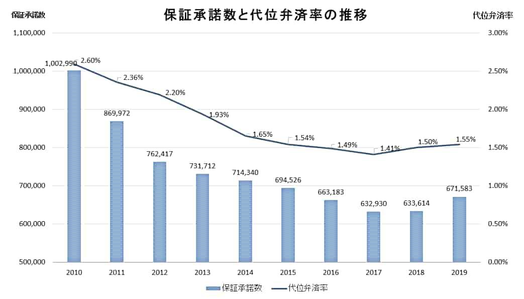 信用保証協会の保証承諾数と代位弁済率の推移(過去10年間)のグラフ