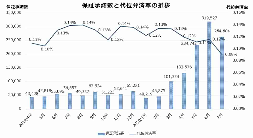 信用保証協会の保証承諾数と代位弁済率の推移(直近16ヶ月間)のグラフ