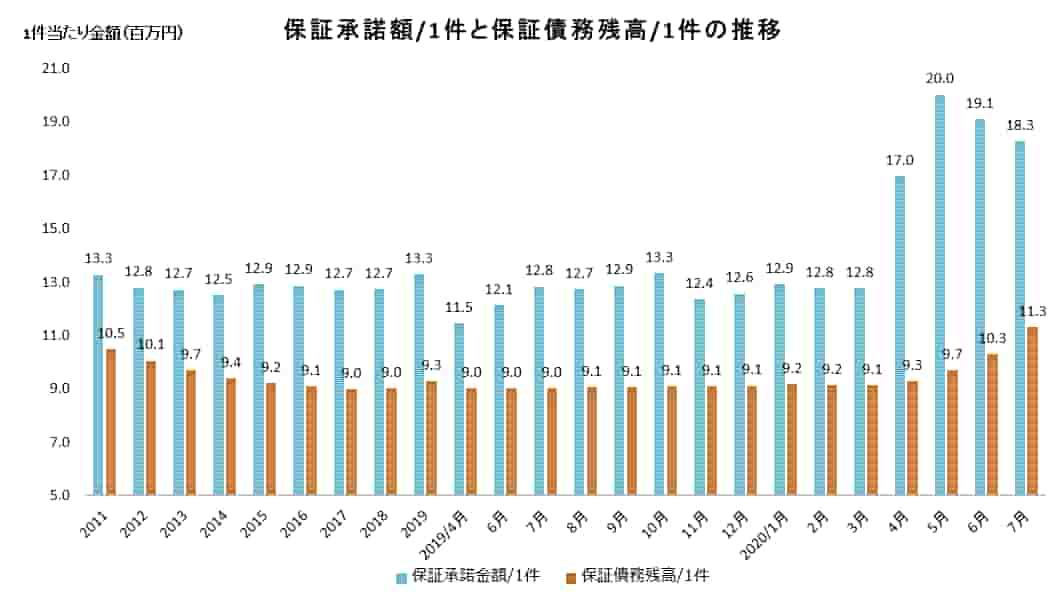1件当たりの保証承諾額と保証債務残高の推移のグラフ