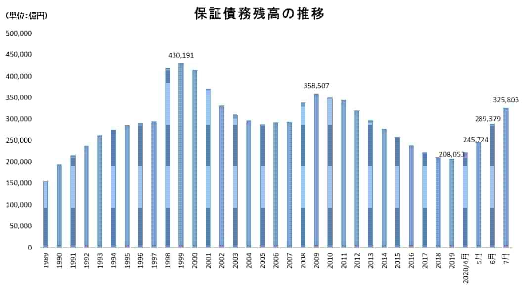 保証債務残高の推移のグラフ