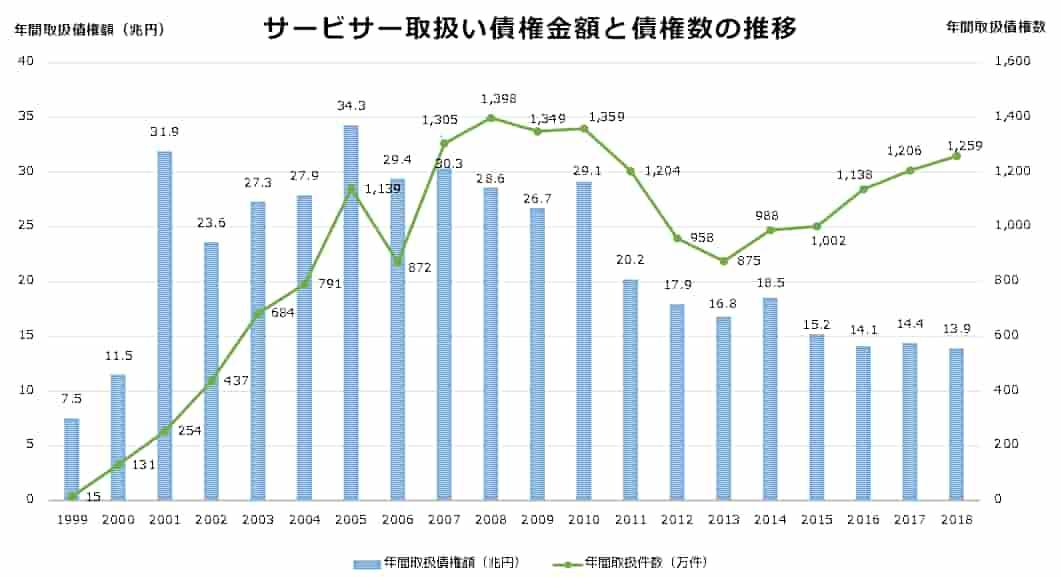 サービサーの債権取扱数と取扱い債権金額の推移