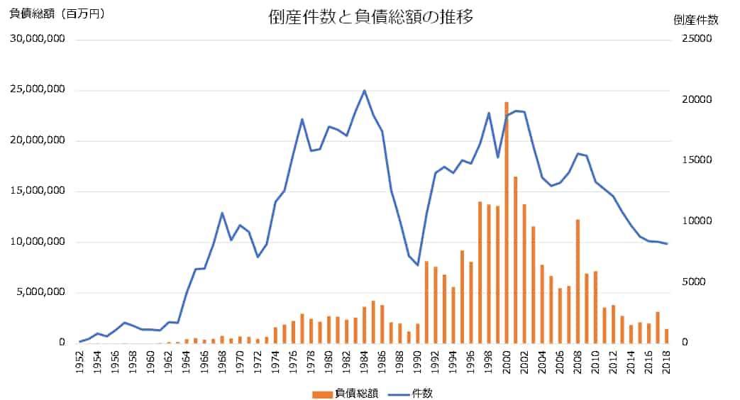 倒産企業数の推移と負債総額の推移