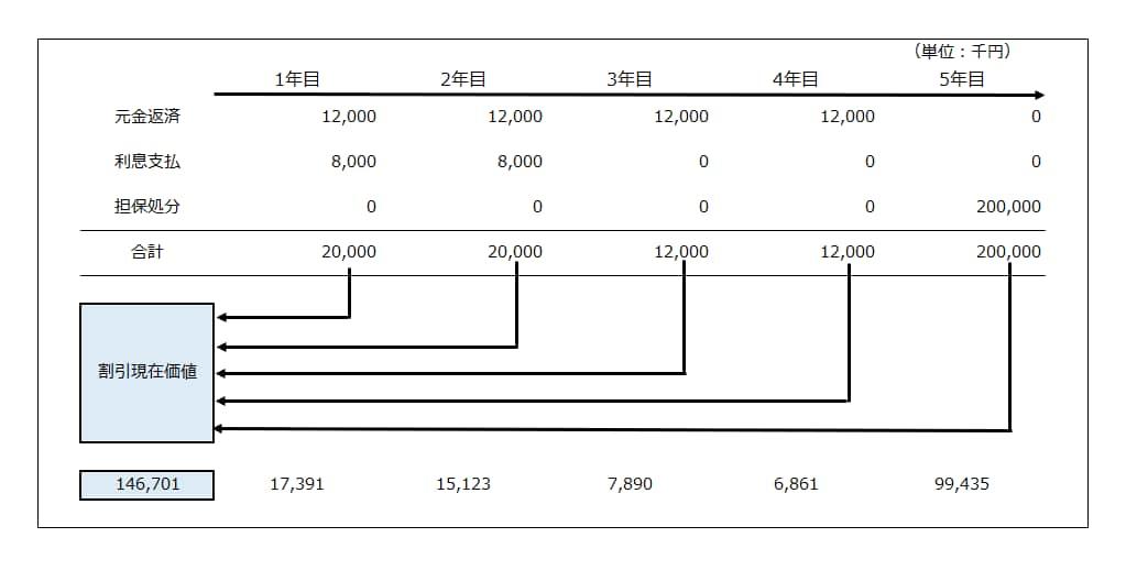 複合評価法による債権の評価事例