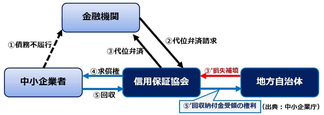 地方自治体の求償権放棄の説明図