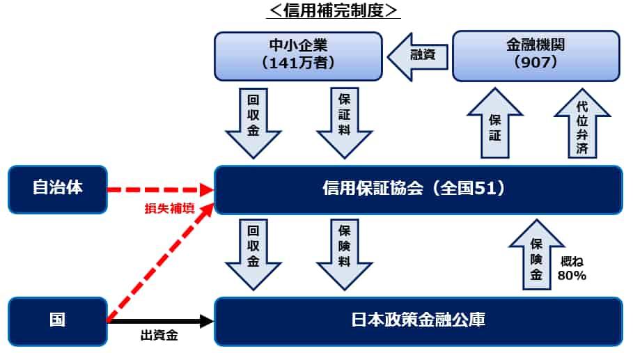 責任共有制度と信用補完制度との関係