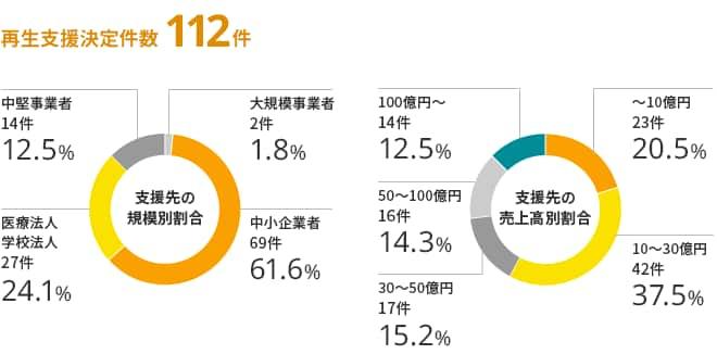 規模別の再生支援を決定された企業の割合