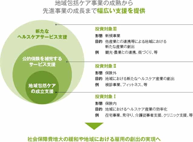 ヘルスケア産業支援ファンドの説明図1