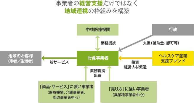 ヘルスケア産業支援ファンドの説明図2