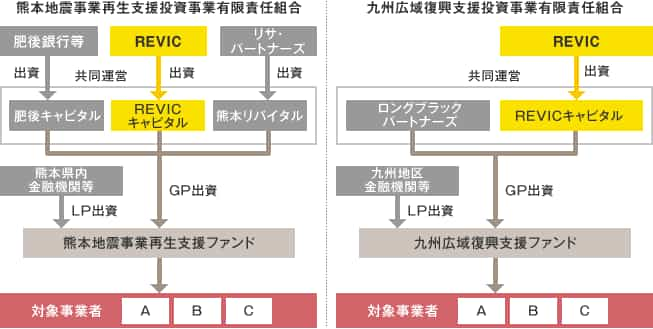 熊本自身事業再生・復興支援ファンドの説明図