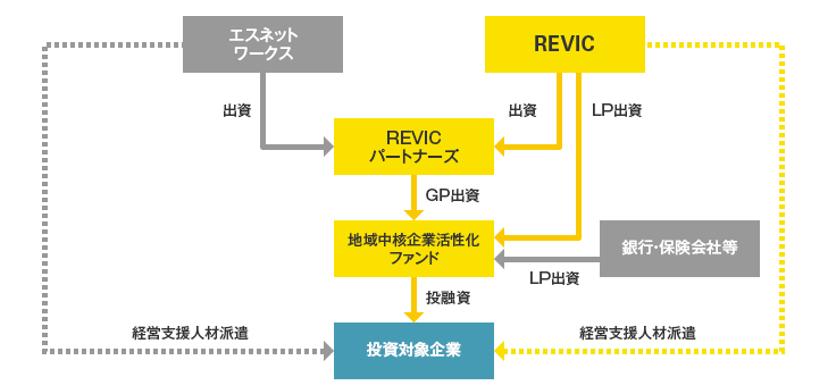 地域中核企業支援ファンドの説明図