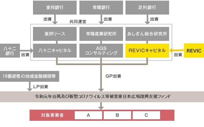 令和元年台風及び新型コロナ・ウイルス等被害東日本広域復興支援ファンドの説明図