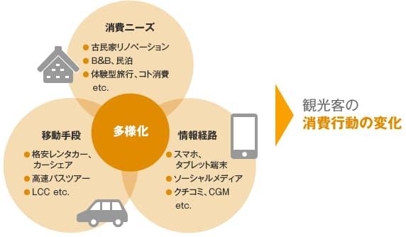 観光産業支援ファンドの説明図