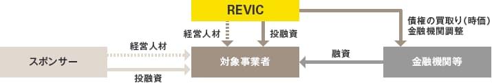 事業再生支援業務の説明図
