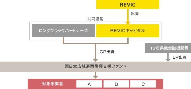 西日本広域豪雨復興支援ファンドの説明図