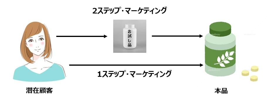 2ステップマーケティングの図解