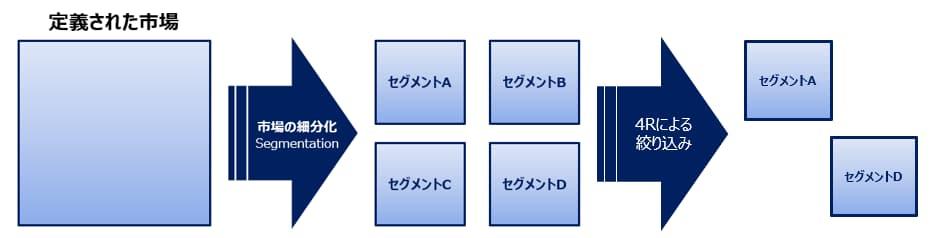 セグメンテーションの4Rの説明図