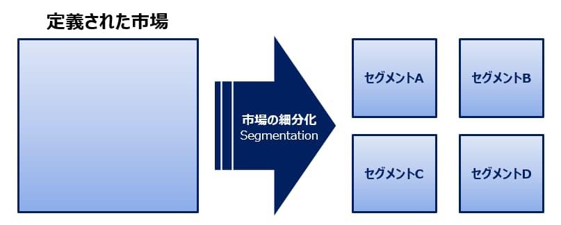セグメンテーションの説明図