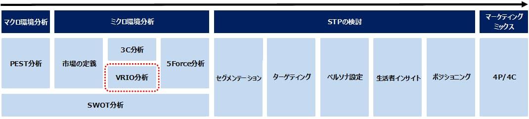 マーケティング戦略におけるVRIO分析