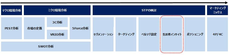 マーケティング戦略における消費者インサイト