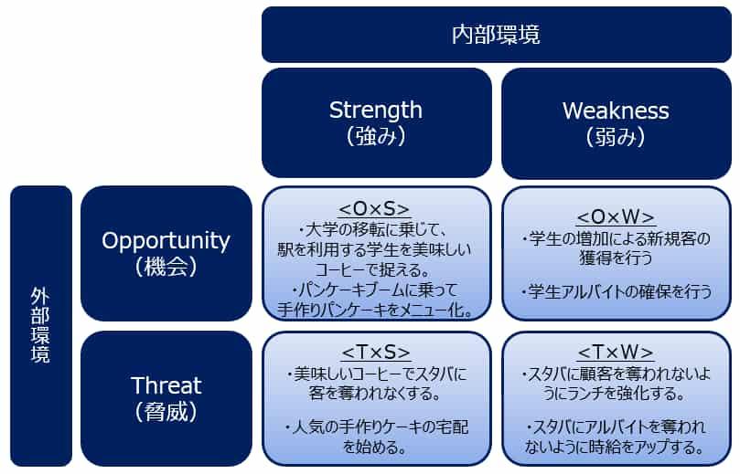 クロスSWOT分析の事例