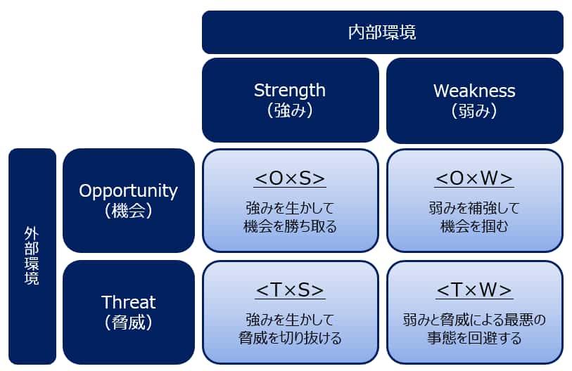 クロスSWOT分析のマトリクス