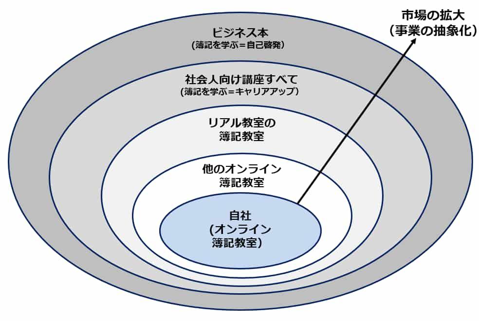 市場の定義の事例の図