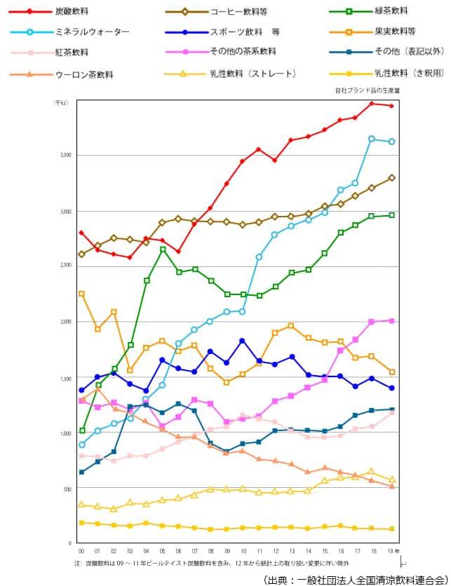 清涼飲料水の市場規模の推移のグラフ