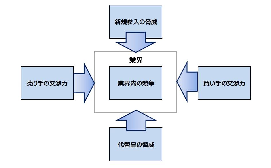 5フォース分析の一般的な図