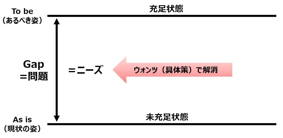 ロジカル・シンキングとニーズ・ウォンツ
