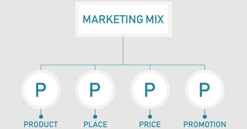 マーケティング・ミックスとは何か?【4Pと4Cは全く別物?】