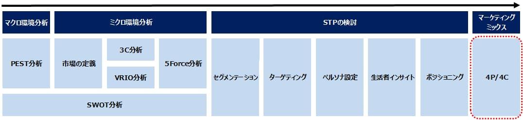 マーケティング戦略におけるマーケティング・ミックス