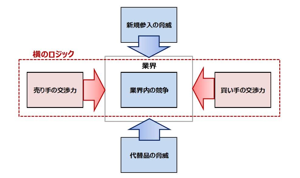 5フォース分析の横のロジック