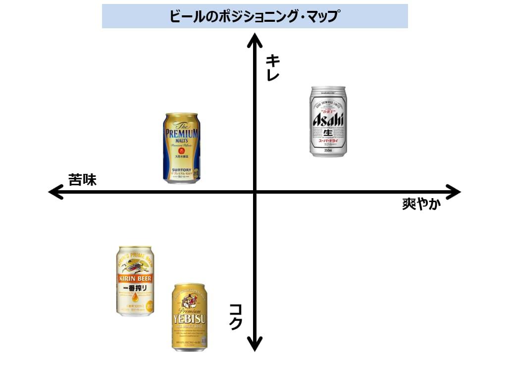 ビール業界のポジショニング・マップ