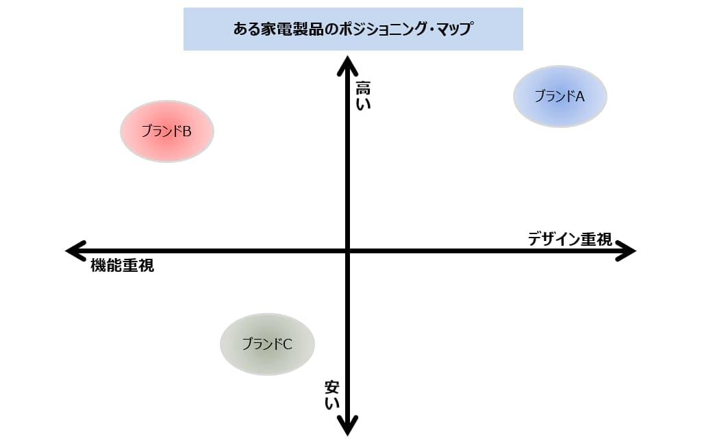 ホワイト・スペースの解釈の仕方